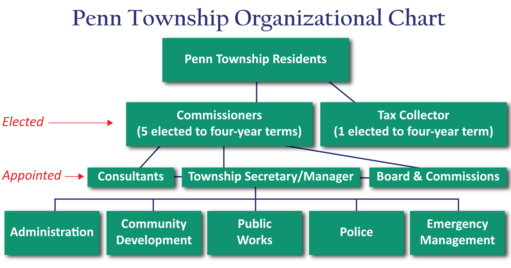 Penn Township Organizational Map