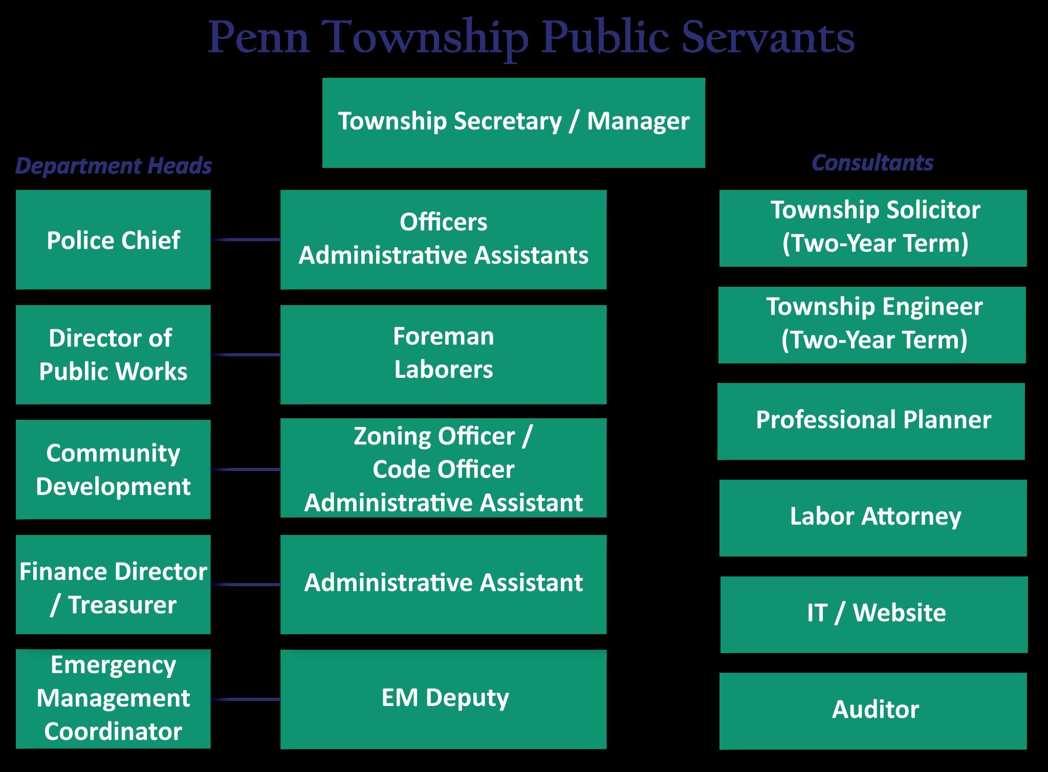 Organizational Charts » Penn Township, Westmoreland County, PA