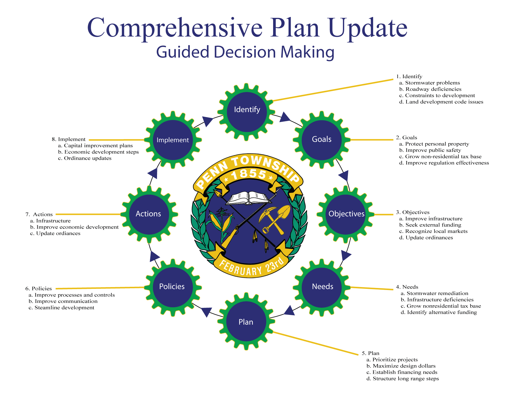 Comprehensive Plan Update - Guided Decision Making Flow Chart